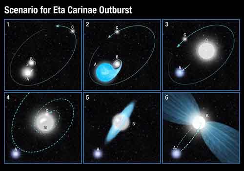 Eta Carinae Bilmecesi