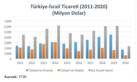 Türkiye İsrail Ticareti